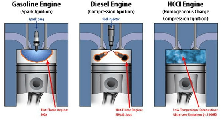 Types Of Ignition – Spark Ignition (SI), Compression Ignition (CI), Homogenous Charge Compression Ignition (HCCI), Spark Controlled Charge Compression Ignition (SPCCI)!