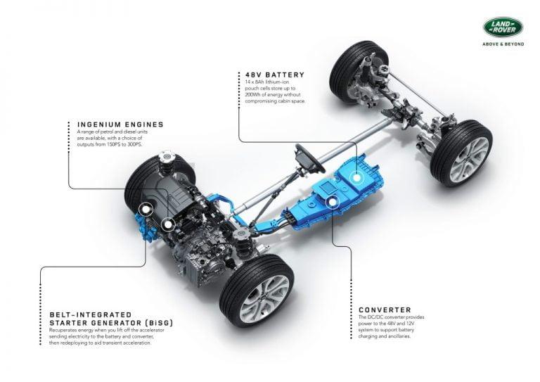 Uses Of 48V Hybrid System – Regenerative Braking, Turbo Boost, Fuel Economy And More!