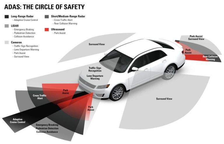 How Do ADAS (Advanced Driver Assistance System) Features Work – Emergency Braking, Park Assist, Lane Keep Assist And More!