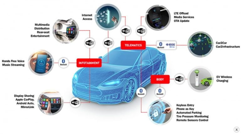6 Most Relevant Connected Car Tech Features In Modern Cars!