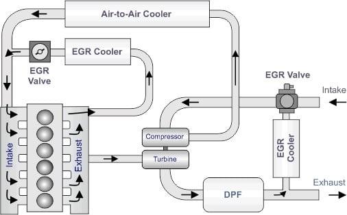 Exhaust Gas Recirculation