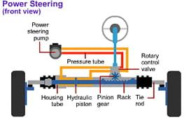 Steering Mechanism- Working Of Hydraulic, Electric & Electrohydraulic Power Steering!