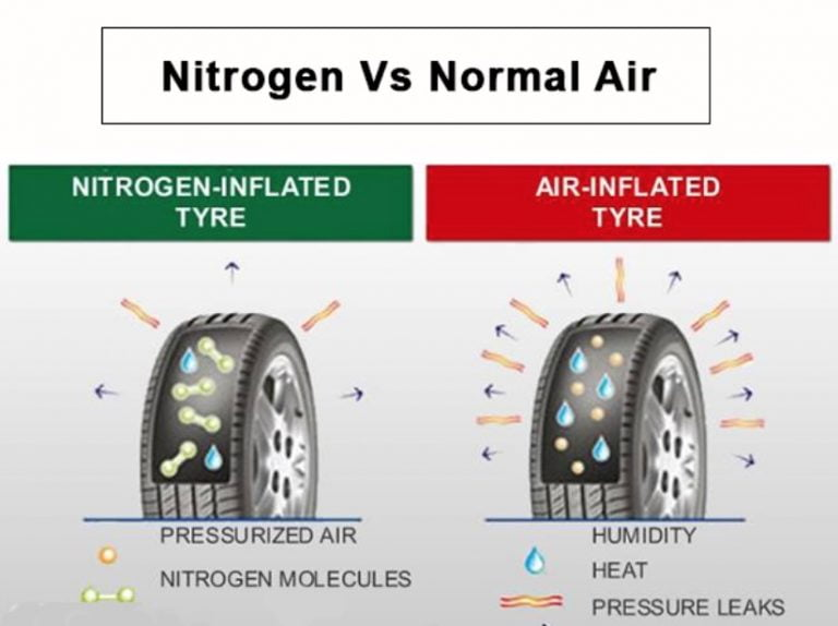 Nitrogen vs Air In Tires – Should You Use Nitrogen In Your Car Tyres?