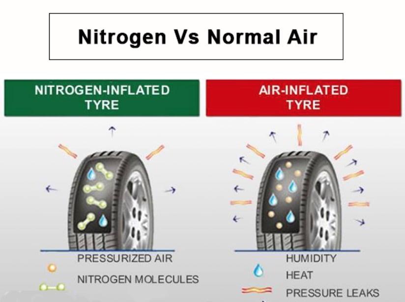Nitrogen Vs Air-Filled Tyres