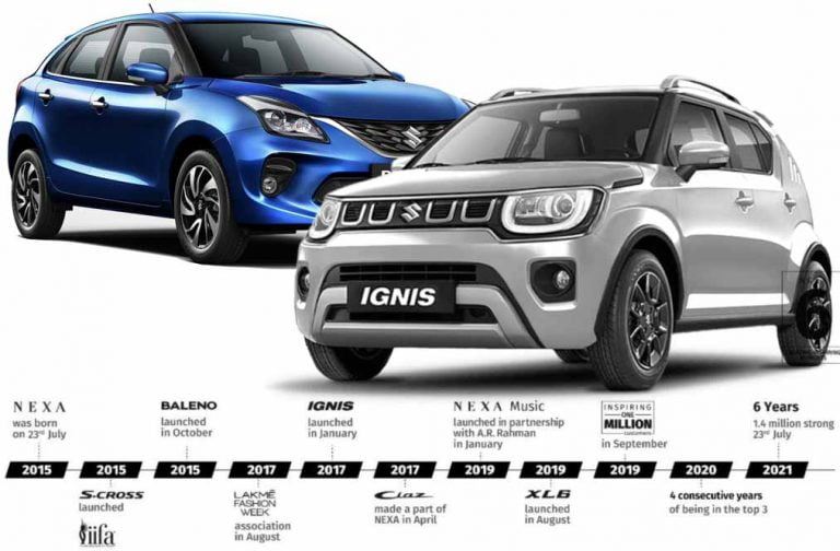 Over 26 Maruti Baleno, Ignis, Other Nexa Cars Sold Every Hour Since 2015
